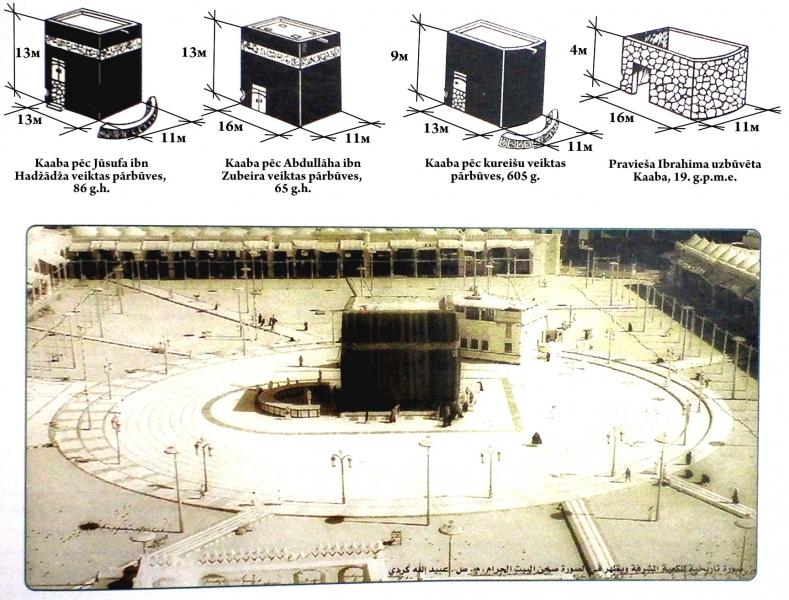 Izmaiņas, kuras skara Kābu dažādos laika periodos