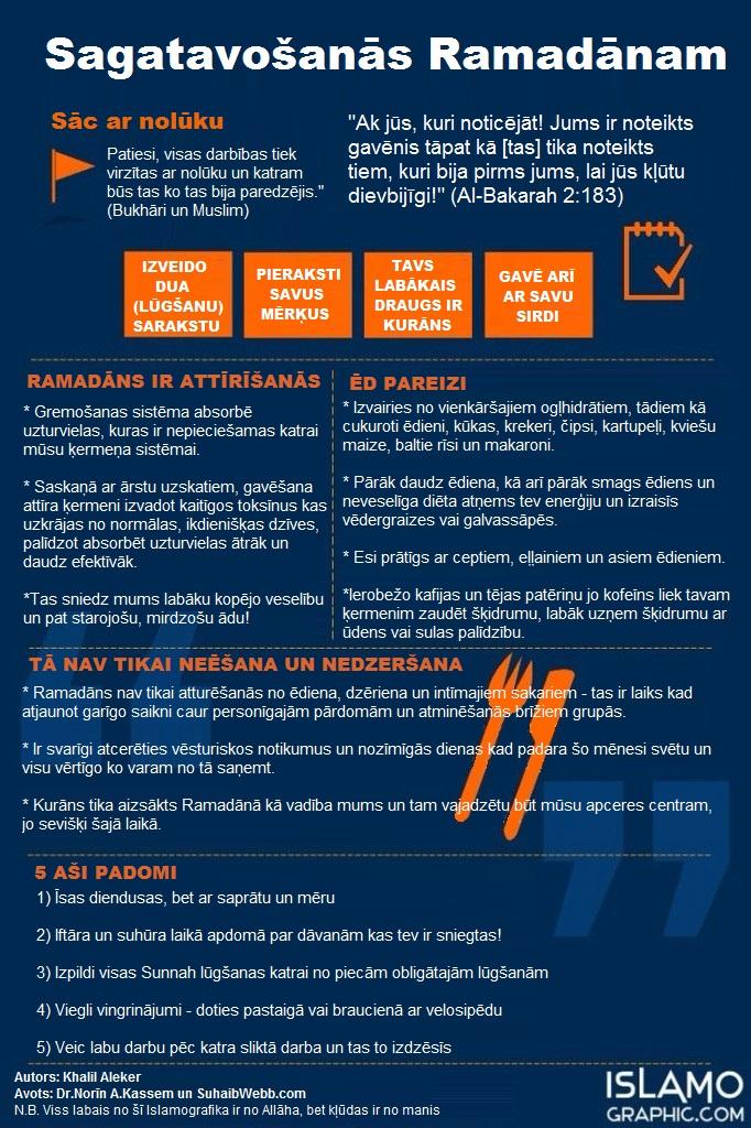 29-Infograph-Gatavosanas Ramadanam